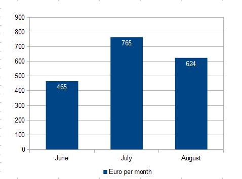 Euro per month