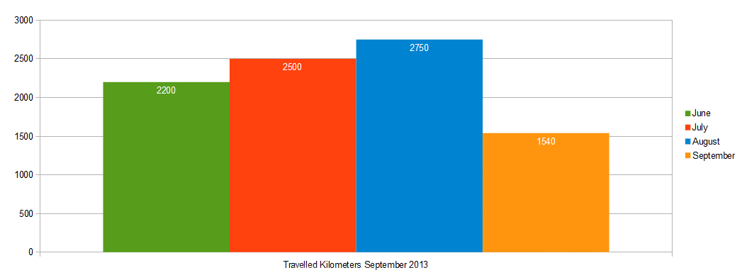 Travelled Kilometers comparison